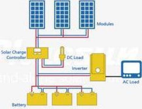 Kit fotovoltaic 150 W 200 Wh/zi de la Ecovolt