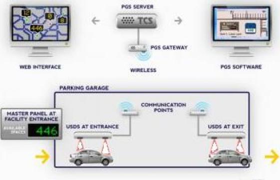 Sistem afisare locuri libere parcare de la Parking Experts Srl