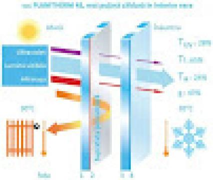 Geam termopan 4 Seasons de la Window Solution Srl